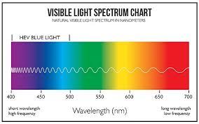 Color Spectrum Chart Do Birds Really See Color Temperature Carolyn Anderson Blog