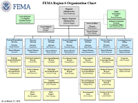 Neda Organizational Chart Neda Organizational Chart National Park Service