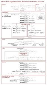 norman plantagenet family tree a part of my own family tree family tree of monarchs of england and great britain since the norman conquest