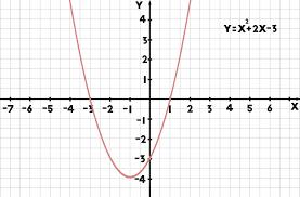 quadratic graph example