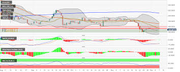 Ethereum Price Usd Chart Ethereum Price Analysis Eth Usd Bulls Lack The Momentum