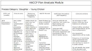 Haccp Plan Template Example Haccp Plans Nutrition Food Safety Food Safety Tips Food