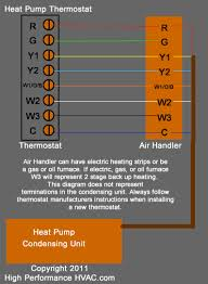 heat pump thermostat wiring chart Hvac Color Wiring Diagram HVAC Control Wiring Diagram