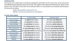 Passive Verb Tenses Chart