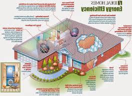Eco Friendly Home Ideas home design : 79 mesmerizing eco friendly house  planss