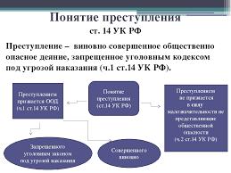Презентация Уголовное право Понятие и признаки преступления слайда 3 Понятие преступления ст 14 УК РФ Преступление виновно совершенное обществе