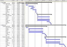 Gantt Chart Manufacturing Process Gantt Chart Showing Comparative Durations Of The Bim Upper