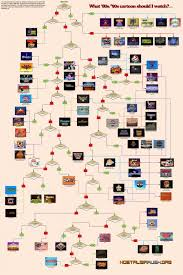 Flow Chart Cartoon Nostalgia Rush 80s And 90s Cartoons Flowchart Visual Ly