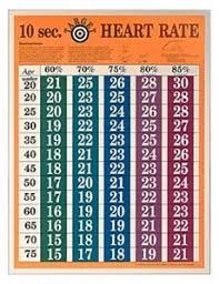 Optimal Heart Rate Chart Exercise Nutrition And Sports Exercise