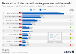 Chart News Subscriptions Continue To Grow Around The World