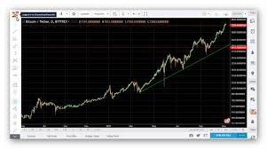 Eurotheum Price Chart 10 Step Guide For Day Trading Bitcoin Ethereum And Any
