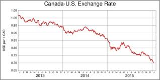 Canadian Dollar 2014 Chart Canadian Dollar Extremes