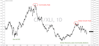 If History Repeats Itself Caterpillar Will Be A Huge Buy