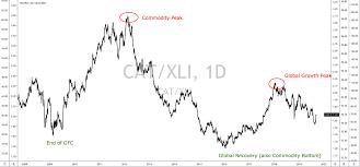 Caterpillar Stock Price Chart If History Repeats Itself Caterpillar Will Be A Huge Buy