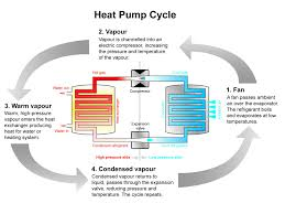 How Does A Heat Pump Heat Heat Pumps Scurfield Solar And Heating
