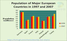 Describe Bar Chart Describe Image Pte Study Italy Spain European Countries