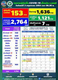 ในประเทศ - พุ่งพรวด!'ชลบุรี'พบติดโควิดใหม่ 153 ราย เศร้าเสียชีวิตเพิ่ม 1 ราย