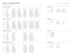 Latin Infinitives Chart Latin Conjugations Bencrowder Net