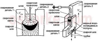 Сварочное оборудование что это такое виды оборудования для  svarochnoe oborudovanie eleknroschlakovaja Электрошлаковая сварка