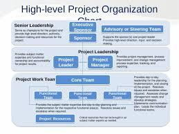 Project Organization Chart Roles Responsibilities Matrix