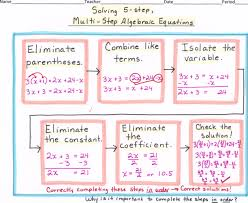 math algebra flow map solving multi step algebraic equations