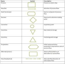 Symbols Used In Process Flow Chart Process Flow Symbols Yahoo India Image Search Results