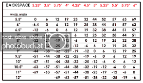 Backspacing And Offset Chart Newhilux Net View Topic Wheels And Tyre Calculator