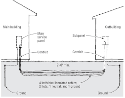 wiring diagram for sub panel the wiring diagram readingrat net Electrical Wiring Diagram For A Garage supplying power to an outbuilding 4 wire awg 2 al type use 2, wiring electrical wiring diagram for a garage
