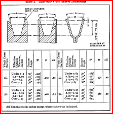 V Belt Pulley Size Chart Best Picture Of Chart Anyimage Org