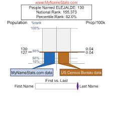 ELEJALDE Last Name Statistics by MyNameStats.com