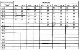 Army Height And Weight Chart Appendix B Standard Methods For Determining Body Fat Using
