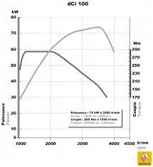 renault duster engine diagram renault wiring diagrams