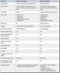 Windows Server 2012 Vs 2012 R2 Comparison Chart Differences Between Sbs 2011 Essentials And Standard Edition