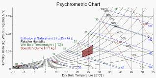 Temperature Humidity Comfort Zone Chart Condition Air Into The Human Comfort Zone Application Center
