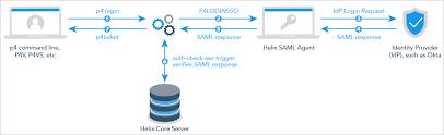 Saml Authentication Helix Core Server Administrator Guide Fundamentals 2019 1