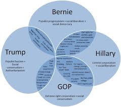 Progressive Presidents Venn Diagram Using Triangulation To Predict The Consequences Of A Trump Hillary