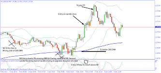 Bollinger Bands 5 Minute Chart Scalping Bollinger Bands Strategy Is Best For Quick Profits