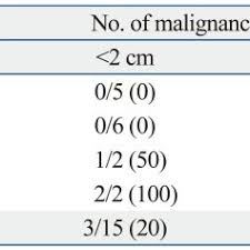 Renal Cyst Size And Number Of Malignancy Download