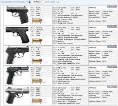 1911 Pistol Comparison Chart Compact Handgun Comparison Chart Hand Guns Guns Best