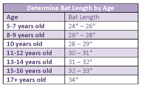 Bat Length And Weight Chart How To Choose The Right Fastpitch Softball Bat Girls