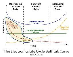 Eliminating Early Life Failures No Mtbf