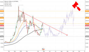 Kwwl Chart Moonero Tradingview