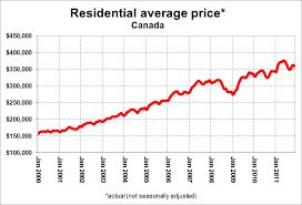 Ratehub Ca Year In Review Part Ii The Canadian Housing
