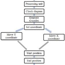 Flow Chart For K Cam Software Process Step Download