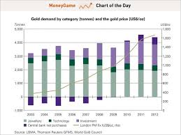 Global Gold Demand Chart Chart Of The Day Global Gold Demand Is Falling Business