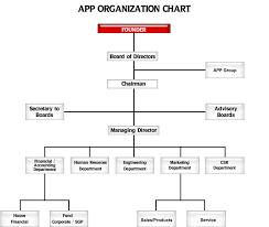 Organizational Chart App