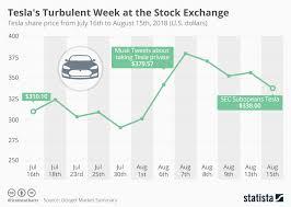 Chart Teslas Turbulent Week At The Stock Exchange Statista
