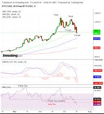 Bitcoin Day Chart Chart Of The Day Bitcoins 25 Plunge Appears To Be First