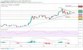 Btc Eth Usd Chart Ethereum Eth Is On The Verge Of Breaking A Key Support