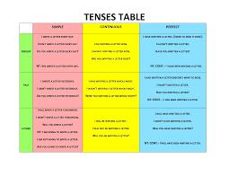 Resume Verb Tense Free Resume Templates 2018